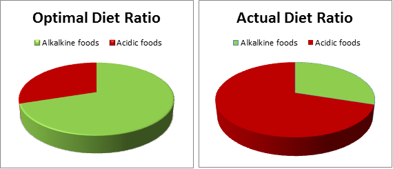 acid-alkaline